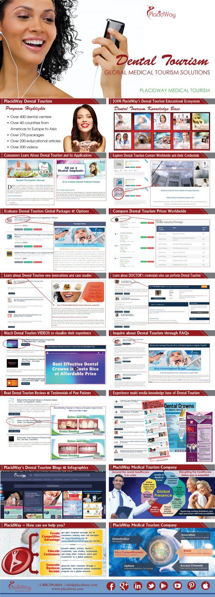 Infographics: Introducing PlacidWay Dental Tourism Program
