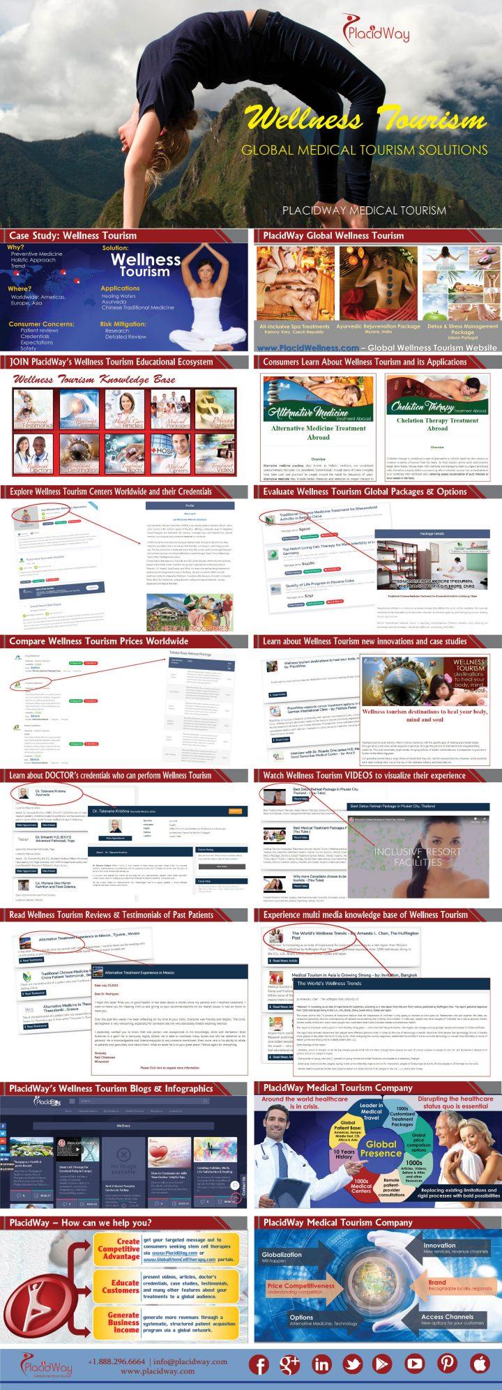 Infographics: Introducing PlacidWay Wellness Tourism Program