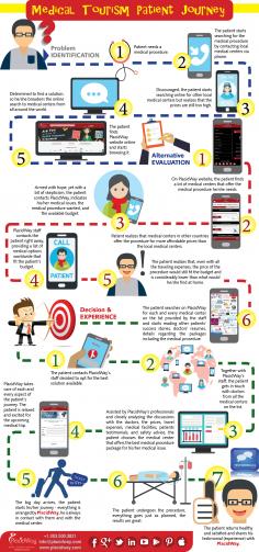 Infographics: Medical Tourism Patient Journey